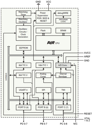 Atmega8 block diagram trusted wiring diagram using the atmegaxxx microcontroller problem solution diagram atmega8 block diagram ccuart Images